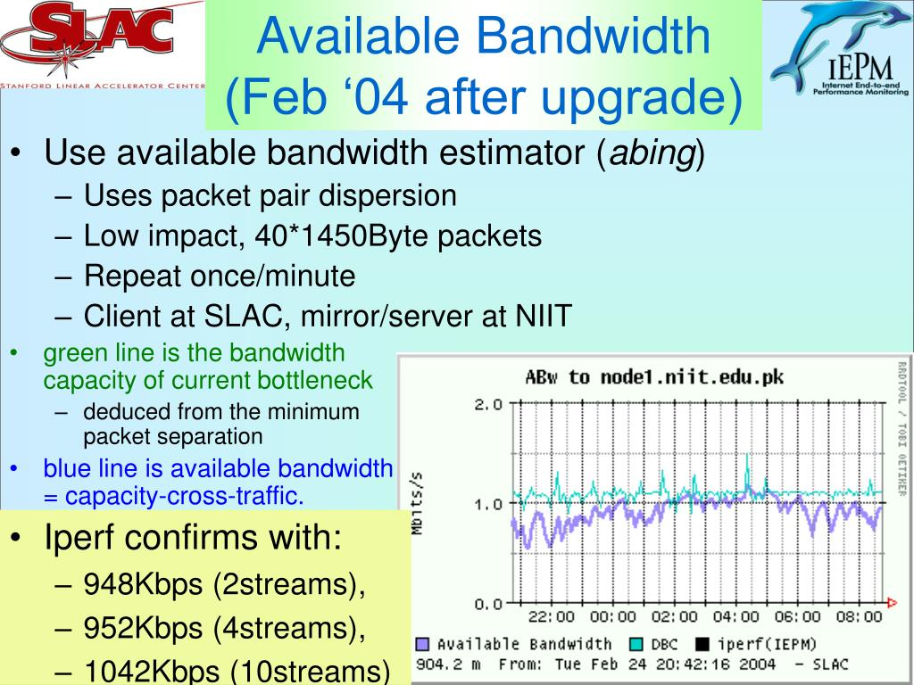 Available Bandwidth (Feb '04 after upgrade)