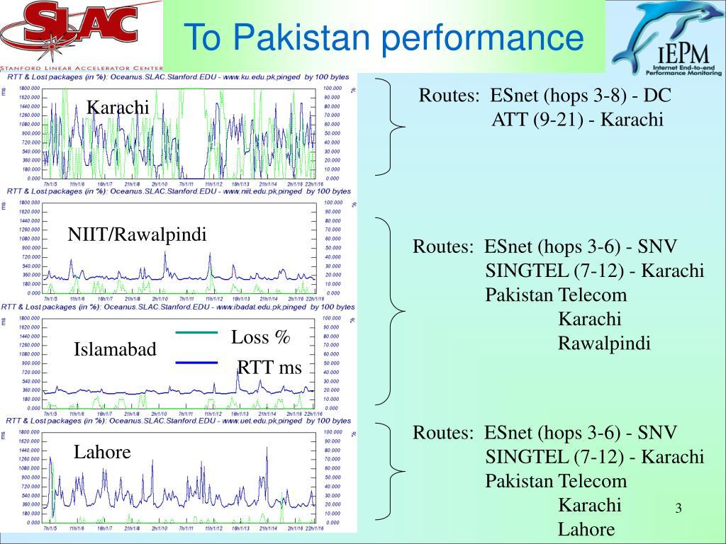To Pakistan performance