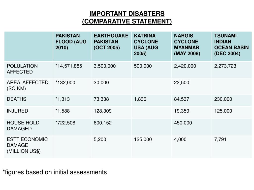 IMPORTANT DISASTERS