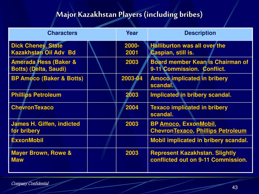 Major Kazakhstan Players (including bribes)