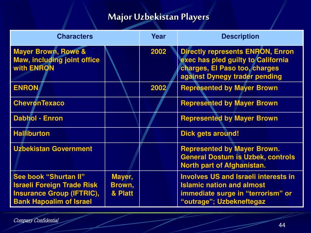 Major Uzbekistan Players