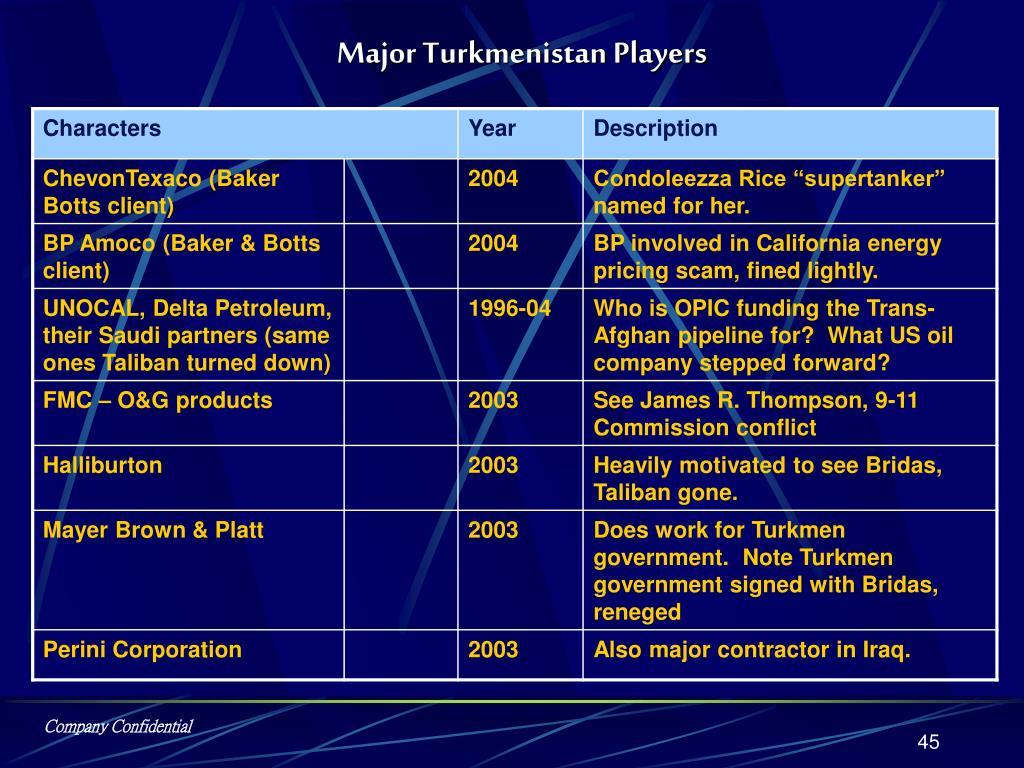 Major Turkmenistan Players