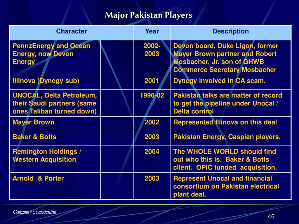 Major Pakistan Players