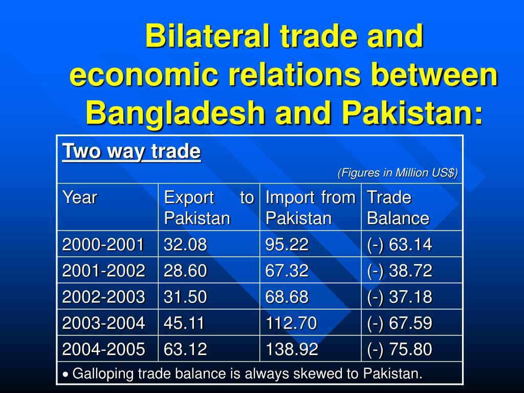Bilateral trade and economic relations between Bangladesh and Pakistan: