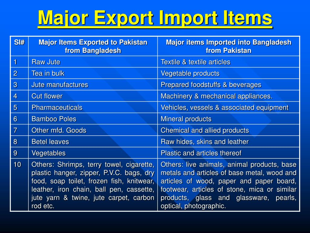 Major Export Import Items
