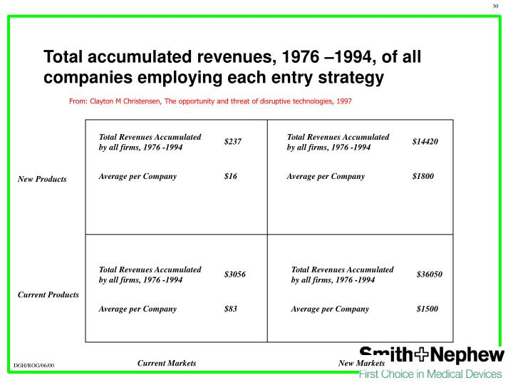 Total Revenues Accumulated by all firms, 1976 -1994