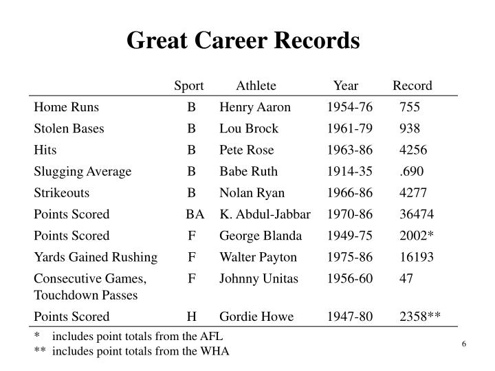 Great Career Records