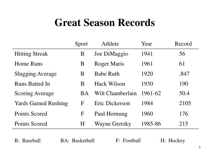 Great Season Records