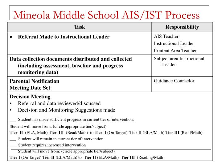 Mineola Middle School AIS/IST Process