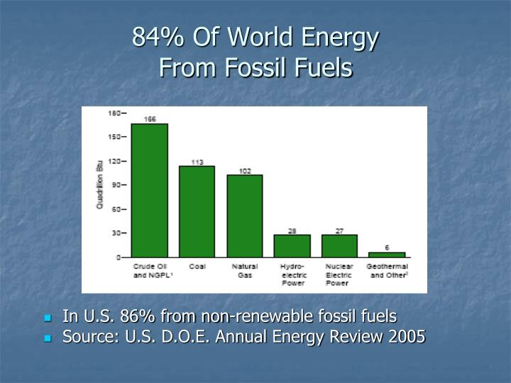 In U.S. 86% from non-renewable fossil fuels
