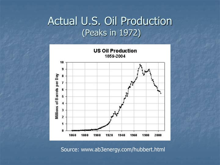 Actual U.S. Oil Production