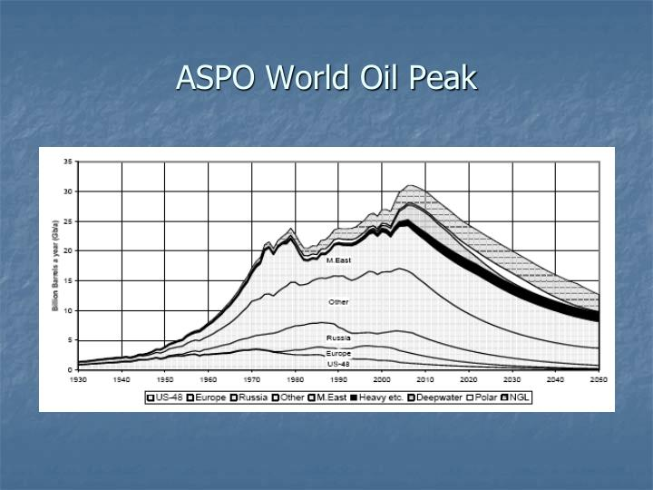 ASPO World Oil Peak