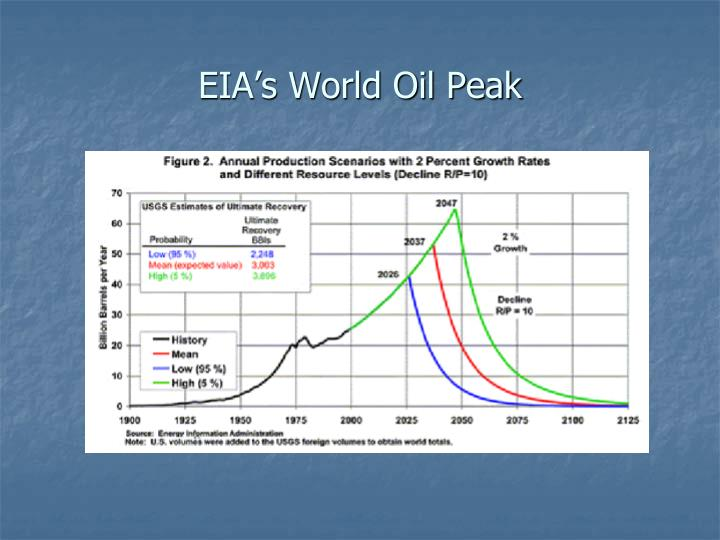 EIA's World Oil Peak