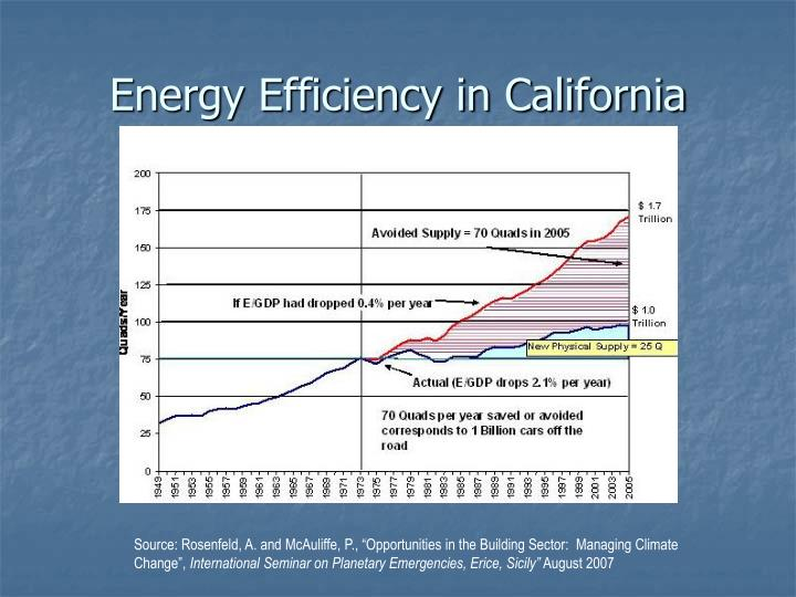 Energy Efficiency in California