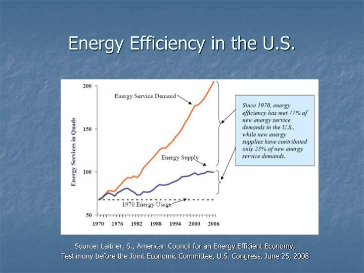 Energy Efficiency in the U.S.