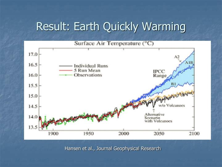 Result: Earth Quickly Warming