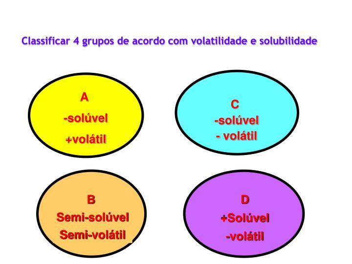 Classificar 4 grupos de acordo com volatilidade e solubilidade