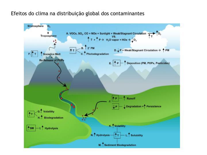 Efeitos do clima na distribuição global dos contaminantes