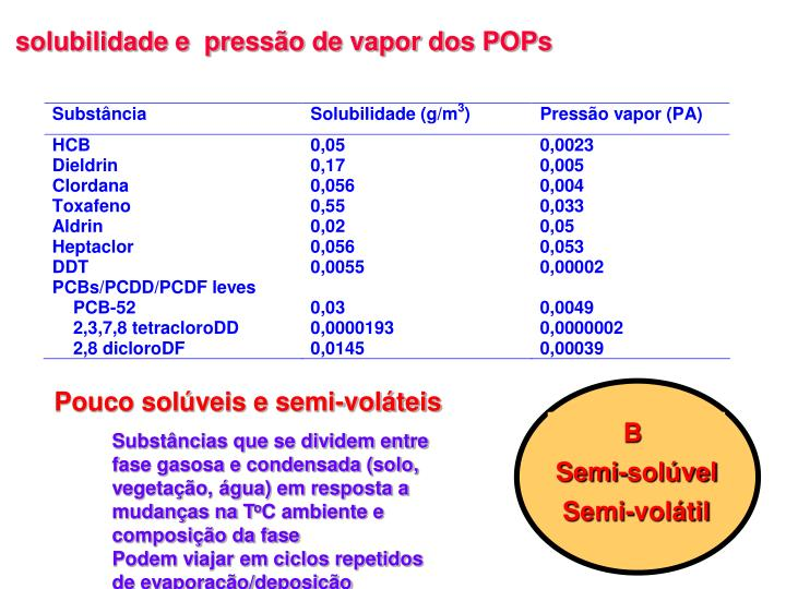 solubilidade e  pressão de vapor dos POPs