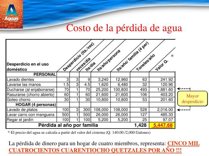 Costo de la pérdida de agua
