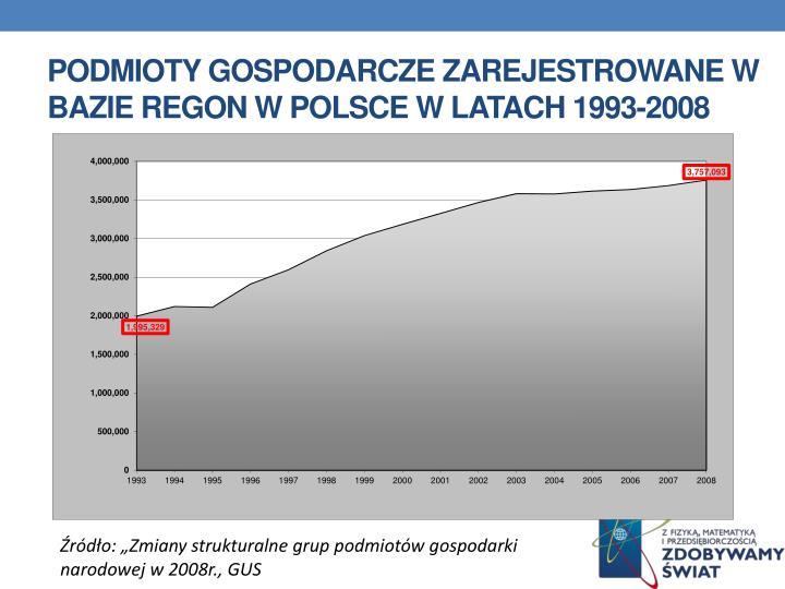 Podmioty gospodarcze zarejestrowane w bazie REGON w Polsce w latach 1993-2008