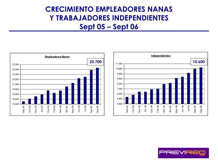 CRECIMIENTO EMPLEADORES NANAS Y TRABAJADORES INDEPENDIENTES Sept 05 – Sept 06