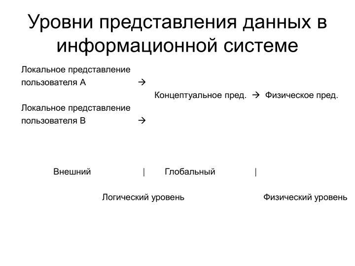 Уровни представления данных в информационной системе