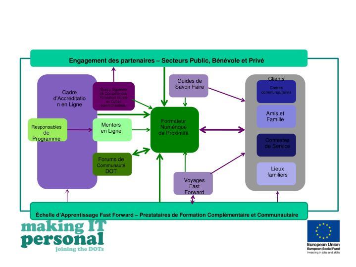 Engagement des partenaires – Secteurs Public, Bénévole et Privé