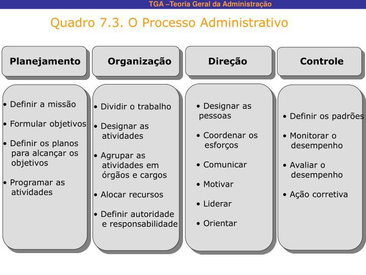 Quadro 7.3. O Processo Administrativo