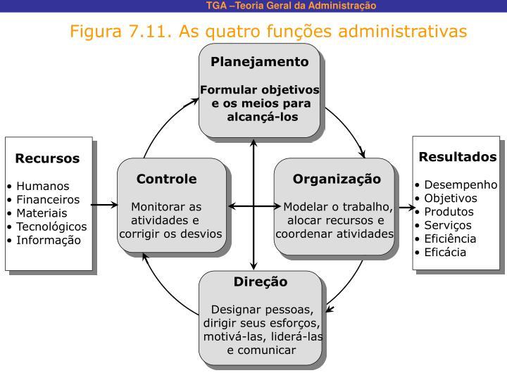 Figura 7.11. As quatro funções administrativas