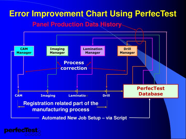 Panel Production Data History