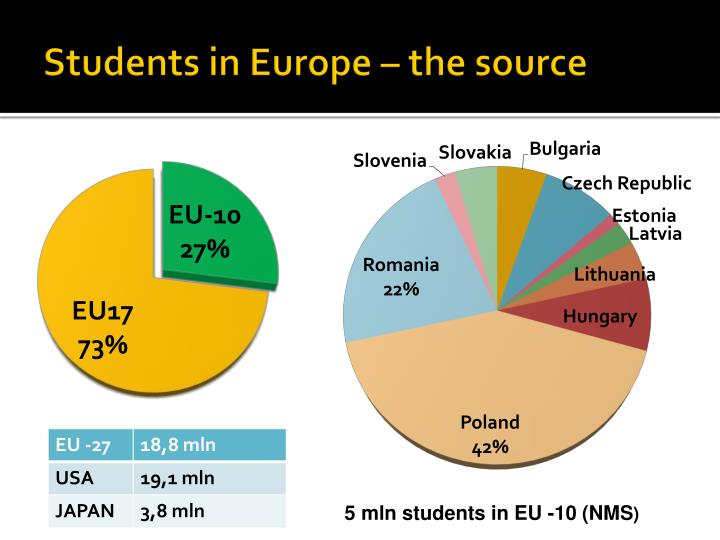 Students in Europe – the source