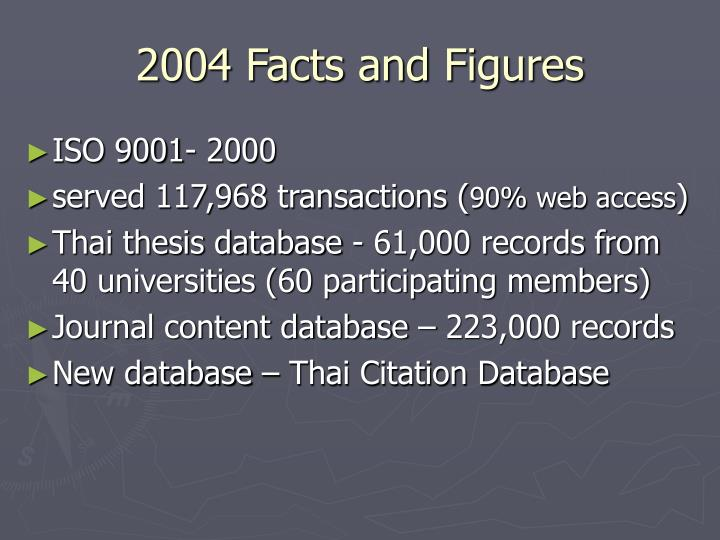 2004 Facts and Figures