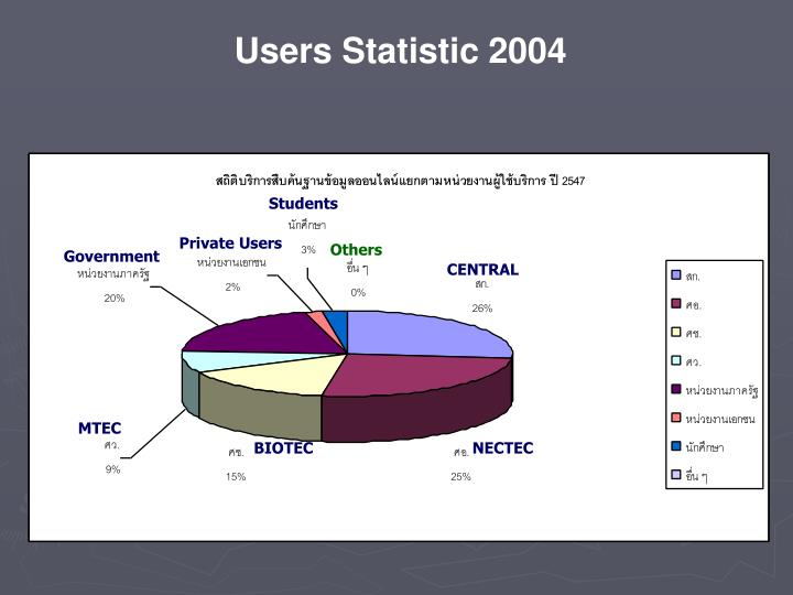 Users Statistic 2004
