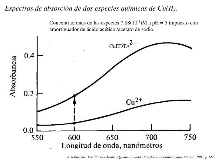 Espectros de absorción de dos especies químicas de Cu(II).