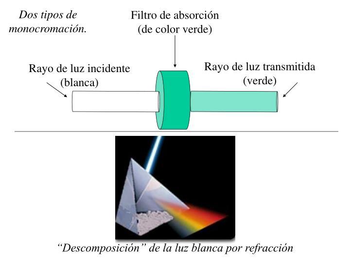 Filtro de absorción (de color verde)