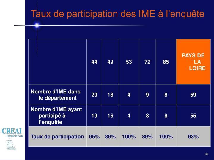 Taux de participation des IME à l'enquête