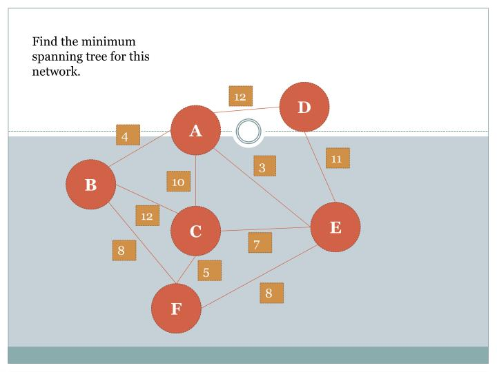 Find the minimum spanning tree for this network.