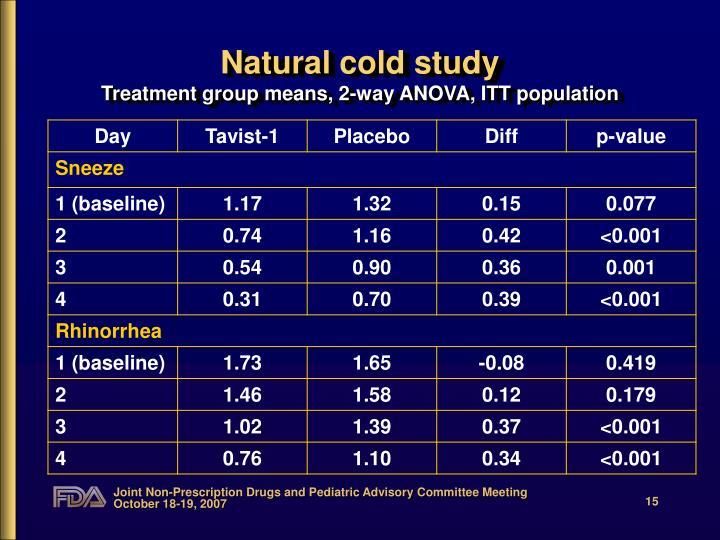 Natural cold study