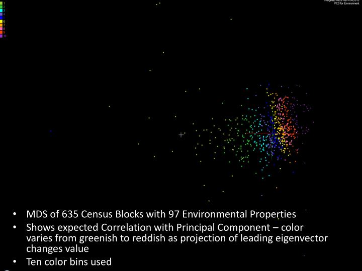 MDS of 635 Census Blocks with 97 Environmental Properties