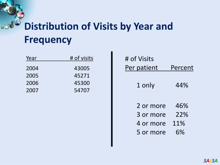 Distribution of Visits by Year and Frequency