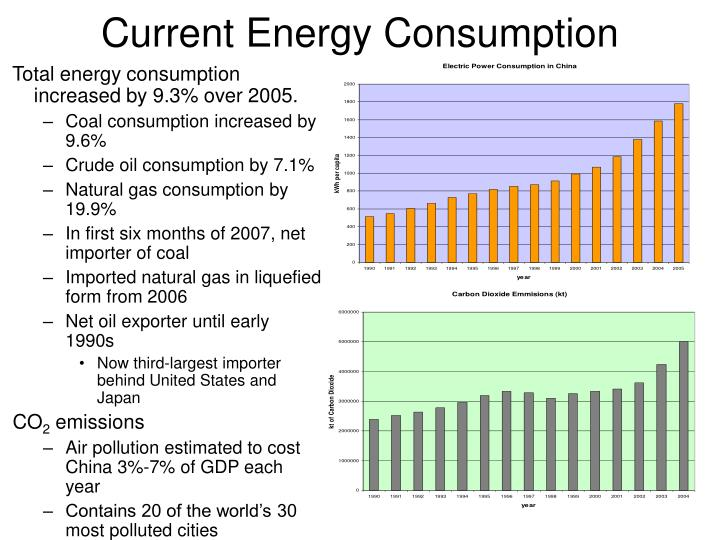 Current Energy Consumption
