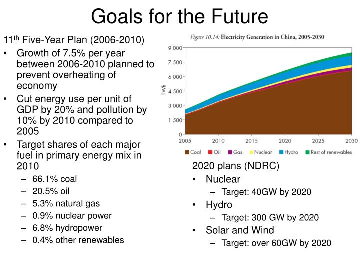 2020 plans (NDRC)