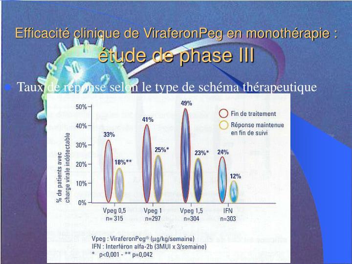 Efficacité clinique de ViraferonPeg en monothérapie :