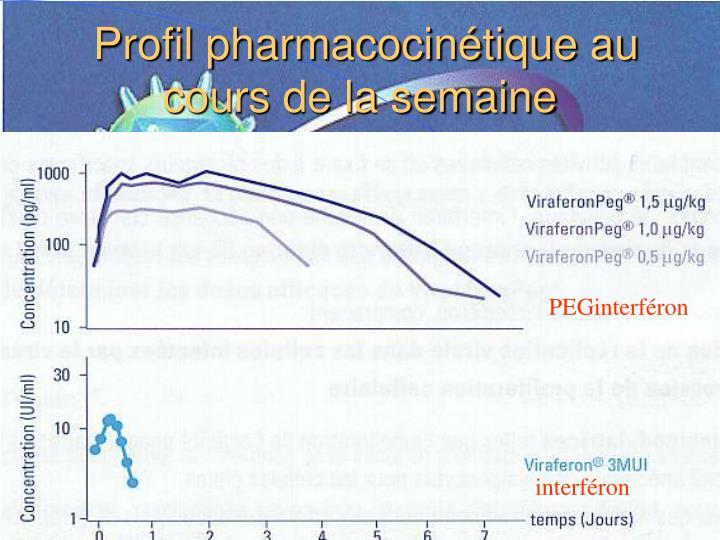 Profil pharmacocinétique au cours de la semaine
