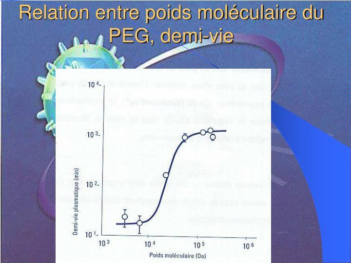 Relation entre poids moléculaire du PEG, demi-vie