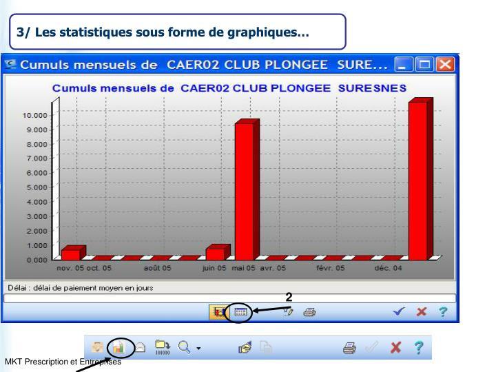 3/ Les statistiques sous forme de graphiques…