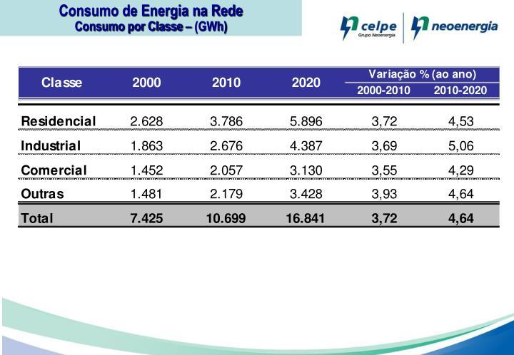 Consumo de Energia na Rede