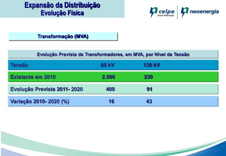 Expansão da Distribuição