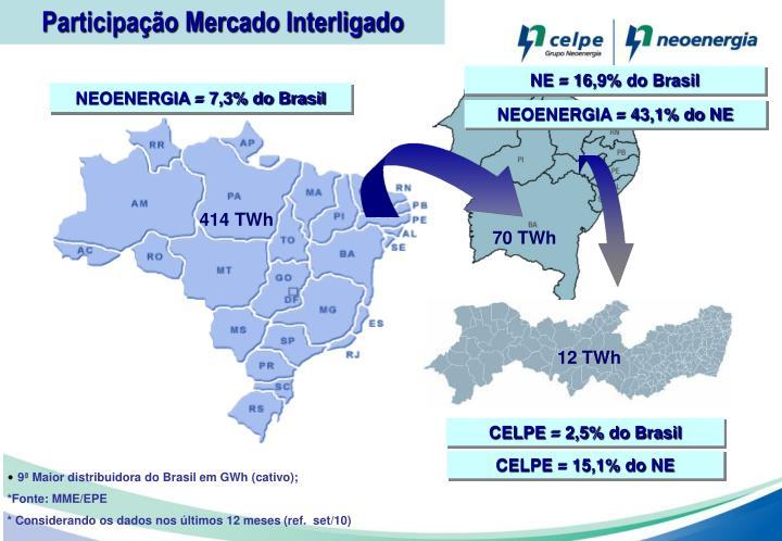 Participação Mercado Interligado